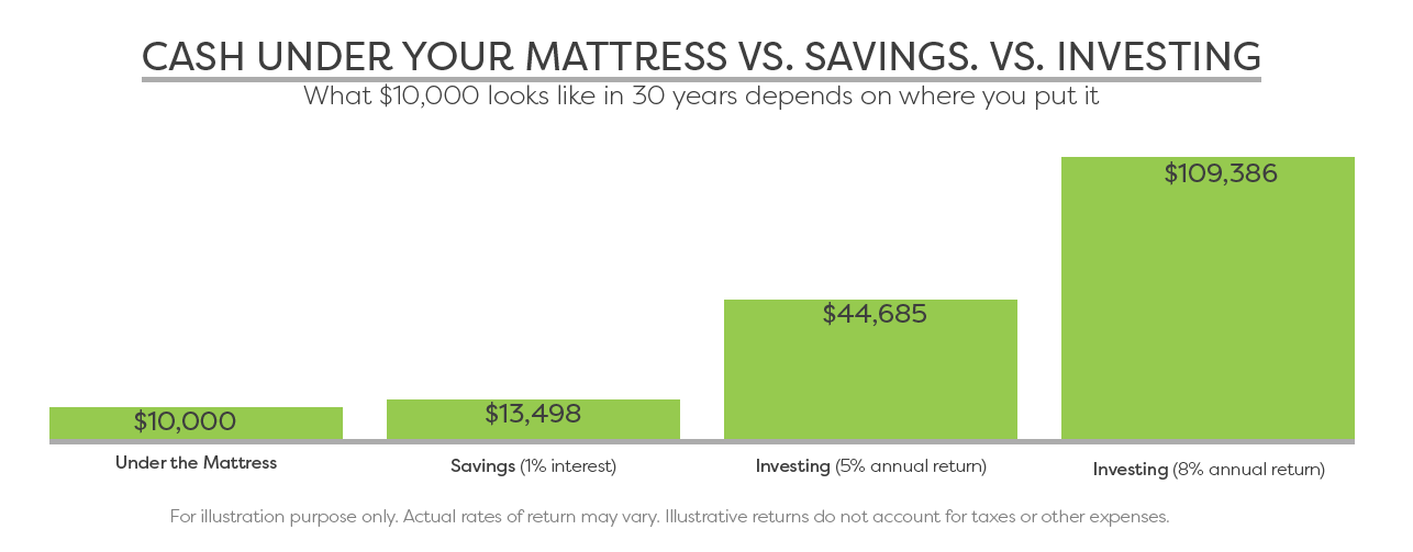 What $10,000 looks like in 30 years depends on where you put it: Under your mattress $10,000, in a savings account $13,498 or invested with an annual return of 5% $44,685