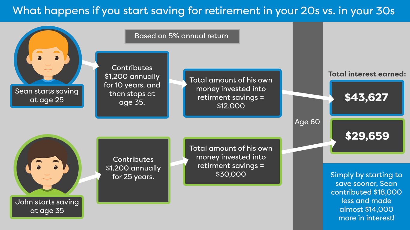 Sean starts saving for retirement at 25. John starts at 35. Both put away $100 a month until they turn 60. Based on a 5% annual return and thanks to compound interest, Sean has $110,846, while John only has $58,573.